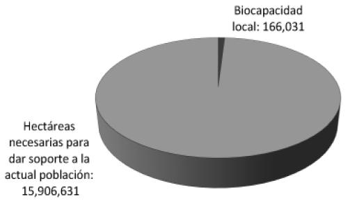 Aproximación a los límites ambientales de la Ciudad de México