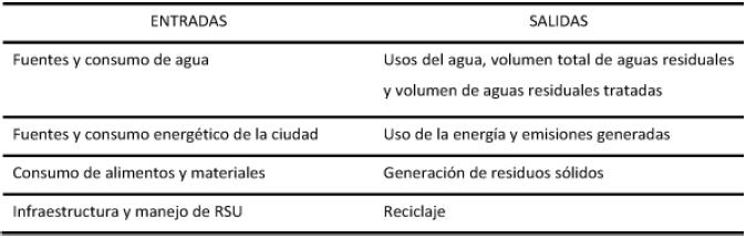Categorías de análisis del metabolismo urbano