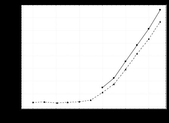 Población total municipal de Tepic y de la ciudad de Tepic, 1900-2010