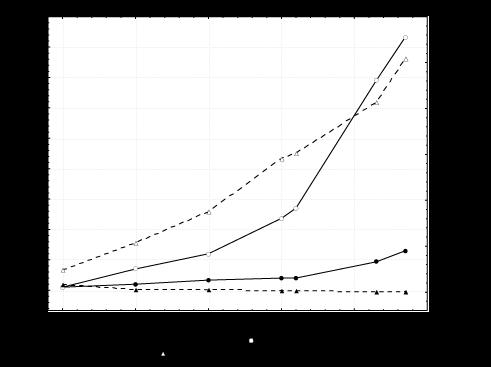 Tepic: Número de rutas y autobuses urbanos, 1950-1997