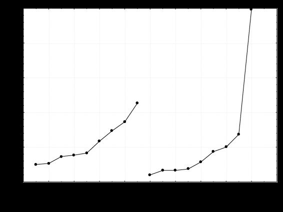 Tepic: Porcentajes de usuarios de lugar de origen y destino dentro de la ciudad