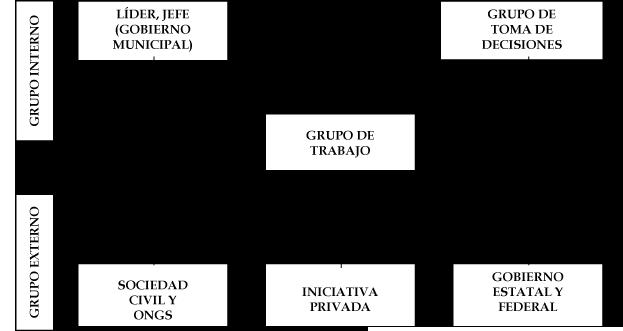 Organización de trabajo, 2004