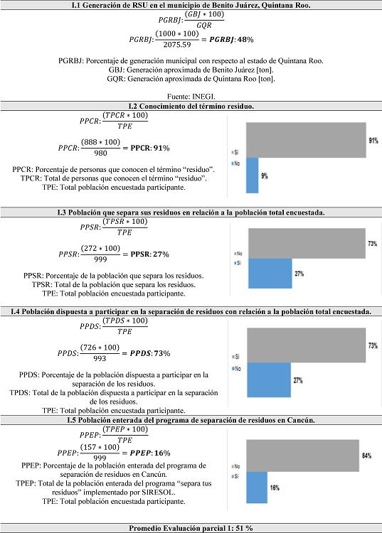 Volumen de generación y gestión (procesamiento) de residuos sólidos urbanos