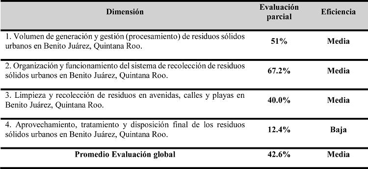 Resultados generales de la evaluación del SiGIRSU de Benito Juárez