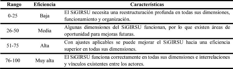 Rangos y características de la eficiencia del SiGIRSU