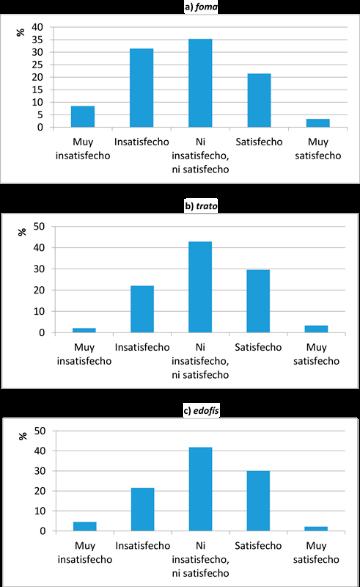 Percepción acerca de los factores cualitativos del servicio