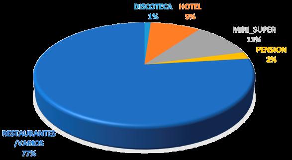 Barrio Escalante: distribución porcentual de nuevas patentes comerciales, 2012-2017