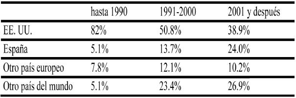El lugar de residencia de los encuestados por periodo de salida (en %)