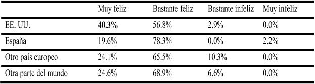 Nivel de felicidad según el país de residencia del encuestado