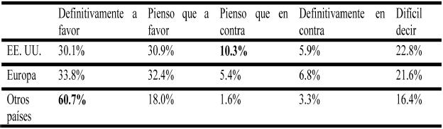 Opinión sobre la integración económica mundial según el país de residencia del encuestado