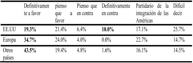 Opinión sobre la integración económica latinoamericana según el país de residencia del encuestado, con base a la pregunta ¿Generalmente, estas a favor o en contra de la integración económica de los países latinoamericanos?
