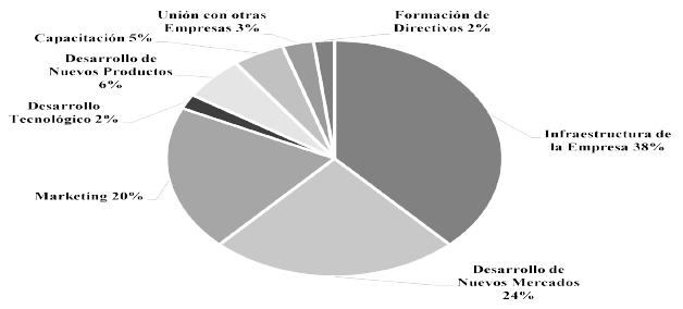 Percepción de las empresas respecto de las inversiones para la competitividad empresarial (en porcentaje)