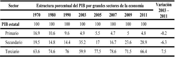 Baja California Sur: PIB por sectores de la economía, 2003-2011 (en porcentaje)