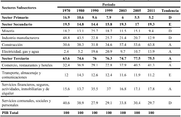 Baja California Sur: Dinámica de la participación porcentual por sectores y subsectores de la economía en el PIB estatal (varios años)