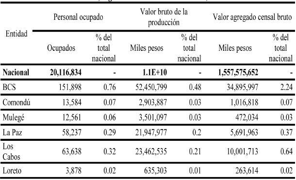 Participación de la economía de BCS y sus municipios en la economía nacional, según indicadores seleccionados, 2009