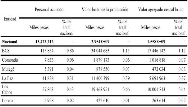 Participación de la economía terciaria de BCS y sus municipios en la economía terciaria nacional según indicadores seleccionados, 2009