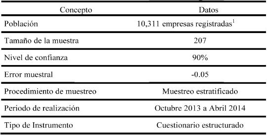 Ficha técnica de la investigación