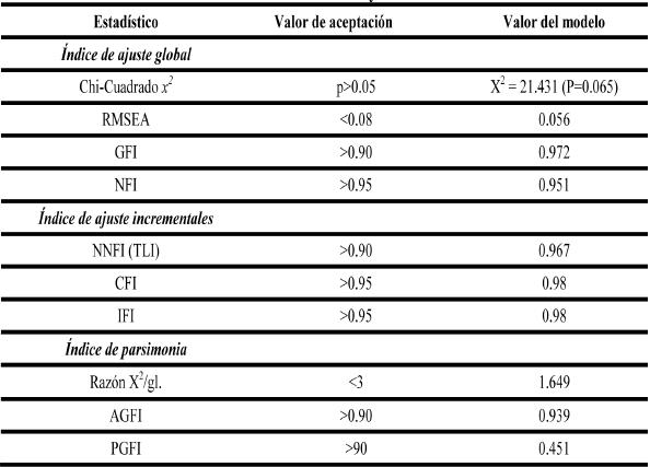 Evaluación de estadísticos y criterios de referencias