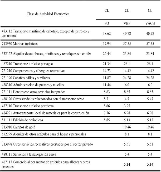 Baja California Sur: Coeficientes de Especialización según Variables Censales en 2009