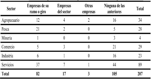 Cooperación Inter-empresarial (número de empresas)