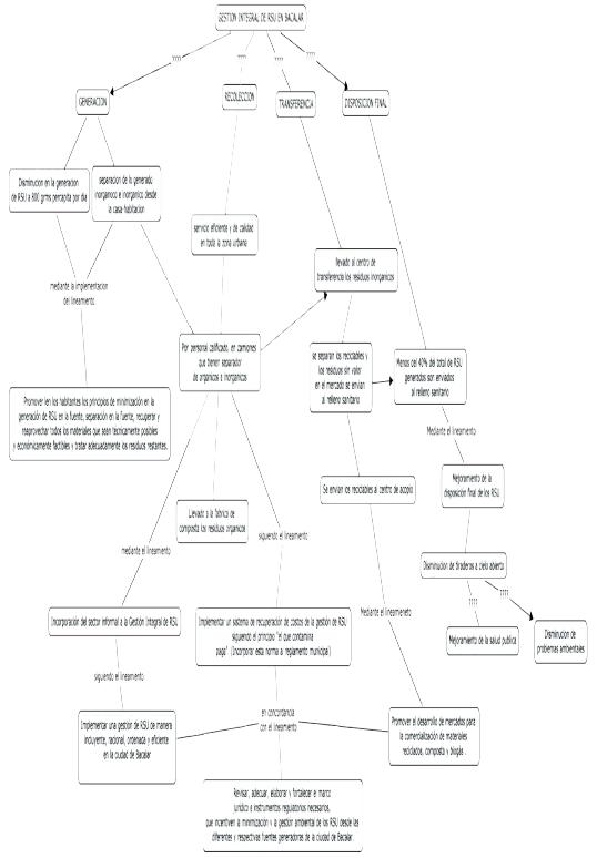 Esquema de la propuesta de gestión integral de RSU para Bacalar tomando como referencia los lineamientos previamente propuestos