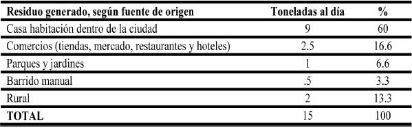 Toneladas diarias generadas de RSU por fuente de origen, Bacalar, Quintana Roo