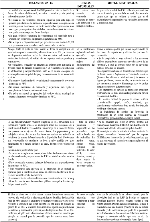 Matriz de análisis de las etapas del proceso de gestión de los RSU en la ciudad de Bacalar desde el enfoque del Nuevo Institucionalismo
