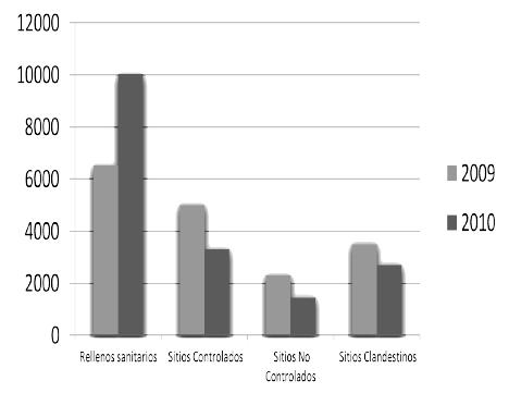Disposición de los RSU en el Estado de México