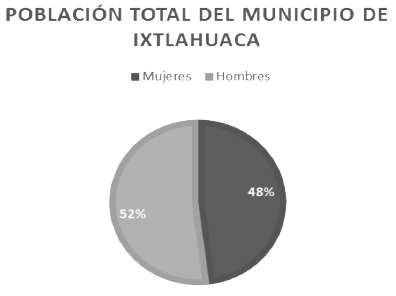 Población total del municipio de Ixtlahuaca