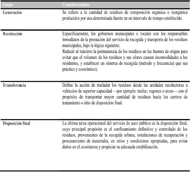 Etapas de gestión integral de los RSU en Ixtlahuaca