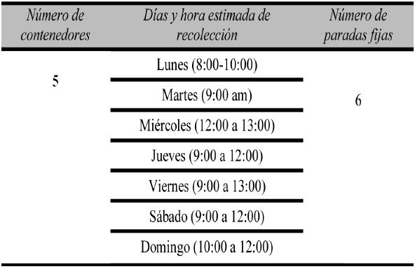 Ficha técnica de la Micro ruta 1