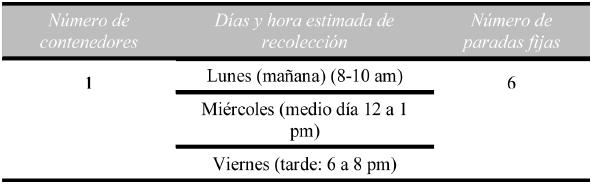 Ficha técnica de la micro ruta 3